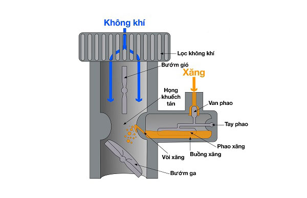 Cấu tạo của bộ chế hòa khí xe ba bánh