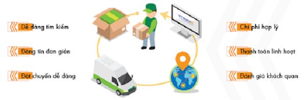 Có rất nhiều cách thức và loại hình sàn giao dịch vận tải trực tuyến